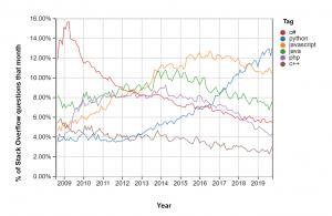 Stackoverflow Python Popular - Why is python so popular?
